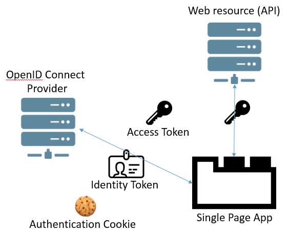 how to get access token